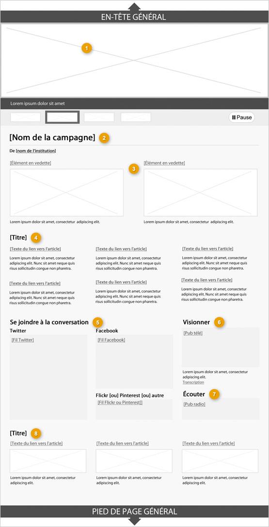 Modèle de page de campagne (en-tête et pied de page complets) indiquant les parties qui composent sa structure. Lire de haut en bas et de gauche à droite. Plus de détails au sujet de ce graphique se retrouvent dans le texte entourant l'image.