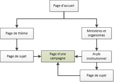 Diagramme de la façon de naviguer vers les pages de campagne dans le site Canada.ca. La version textuelle se trouve ci-dessous: