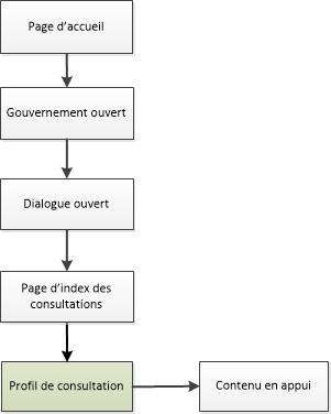 Diagramme de la façon de naviguer vers les pages de consultation dans le site Canada.ca. La version textuelle se trouve ci-dessous:
