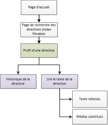 Diagramme de la façon de naviguer vers les pages de directives sur les lois dans le site Canada.ca. La version textuelle se trouve ci-dessous: