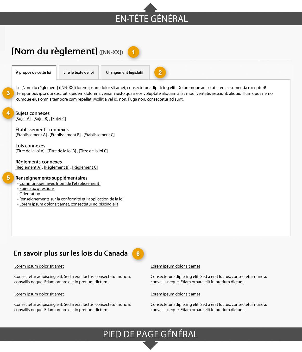 Modèle de page de profil des règlements affichant l'onglet «À propos des lois». Lire de haut en bas et de gauche à droite. Plus de détails au sujet de ce graphique se retrouvent dans le texte entourant l'image.