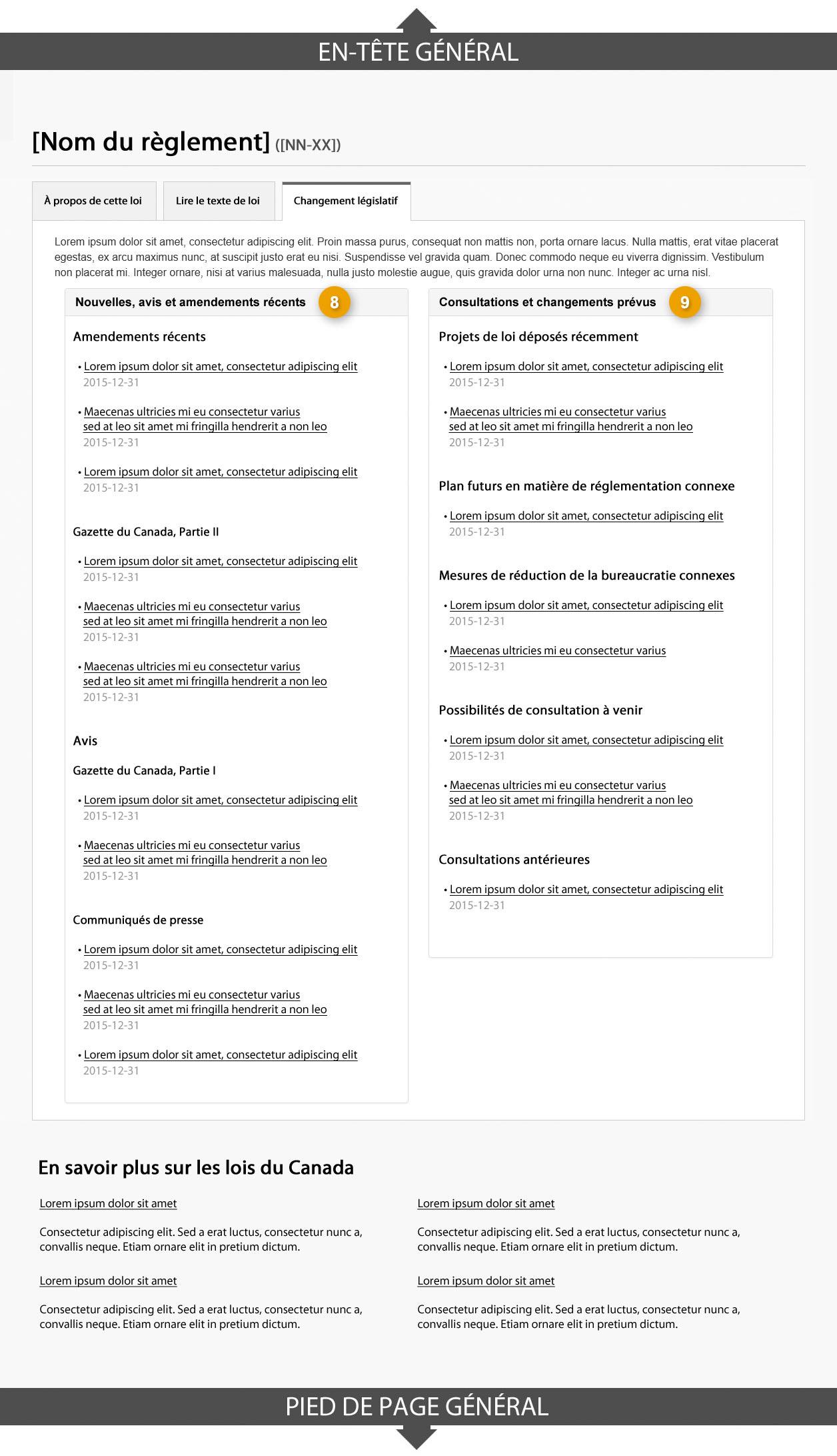Modèle de page de profil des règlements affichant l'onglet «Changements législatifs». Lire de haut en bas et de gauche à droite. Plus de détails au sujet de ce graphique se retrouvent dans le texte entourant l'image.