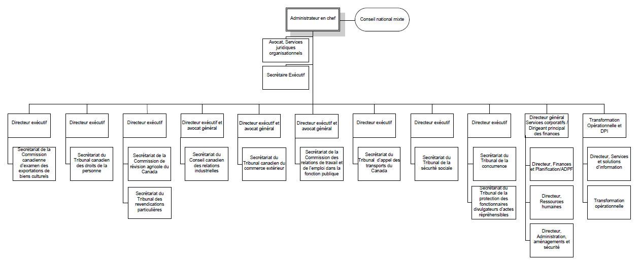 structure organisationnelle du service canadien d u2019appui