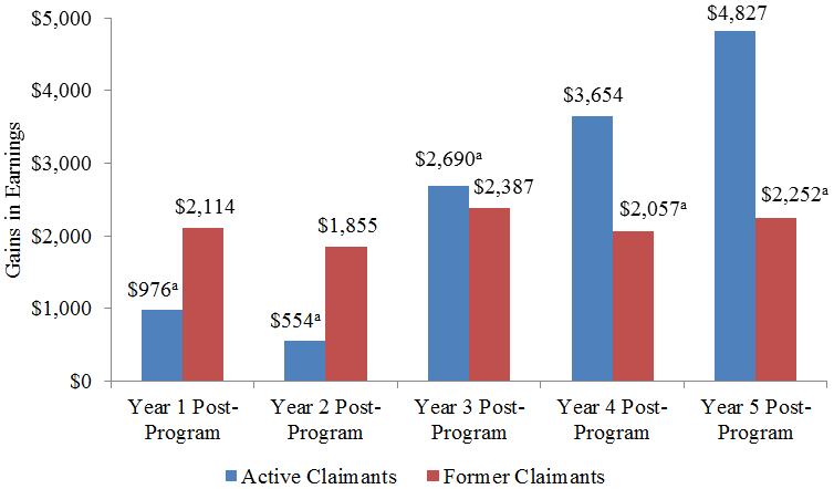 Evaluation of the Canada – Alberta Labour Market Development