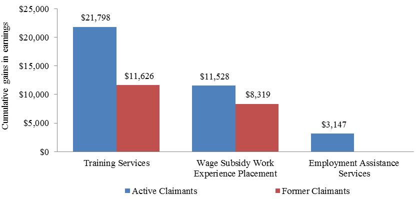 evaluation of the canada – british columbia labour market
