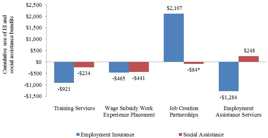 Evaluation Of The Canada British Columbia Labour Market