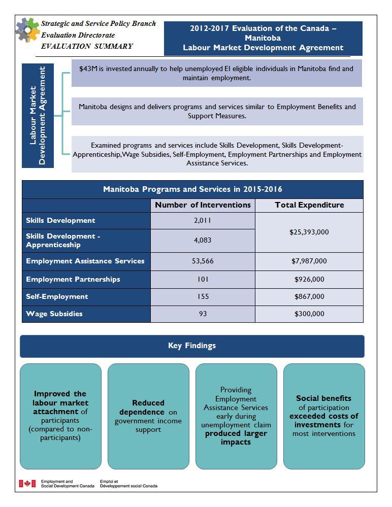 2012 2017 Evaluation Of The Canada Manitoba Labour Market