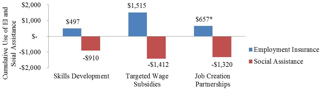 Evaluation of the Canada – Ontario Labour Market Development