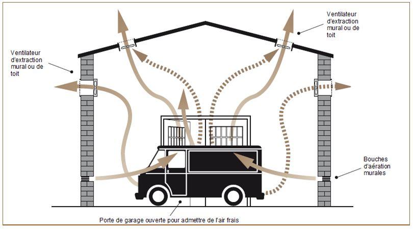 Mesures de contrôle des émissions d'échappement des moteurs ...