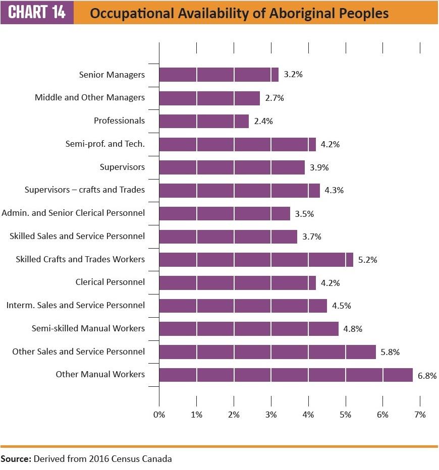 interior designer salary canada 2019 census