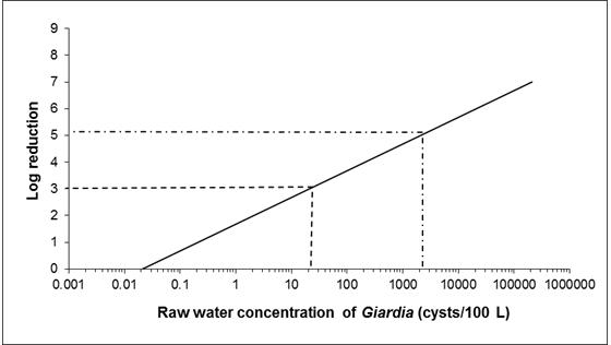 giardia in sydney water