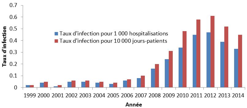 Système canadien de surveillance de la résistance aux antimicrobiens –  Rapport de 2016 - Canada.ca f43aa9b58bc3