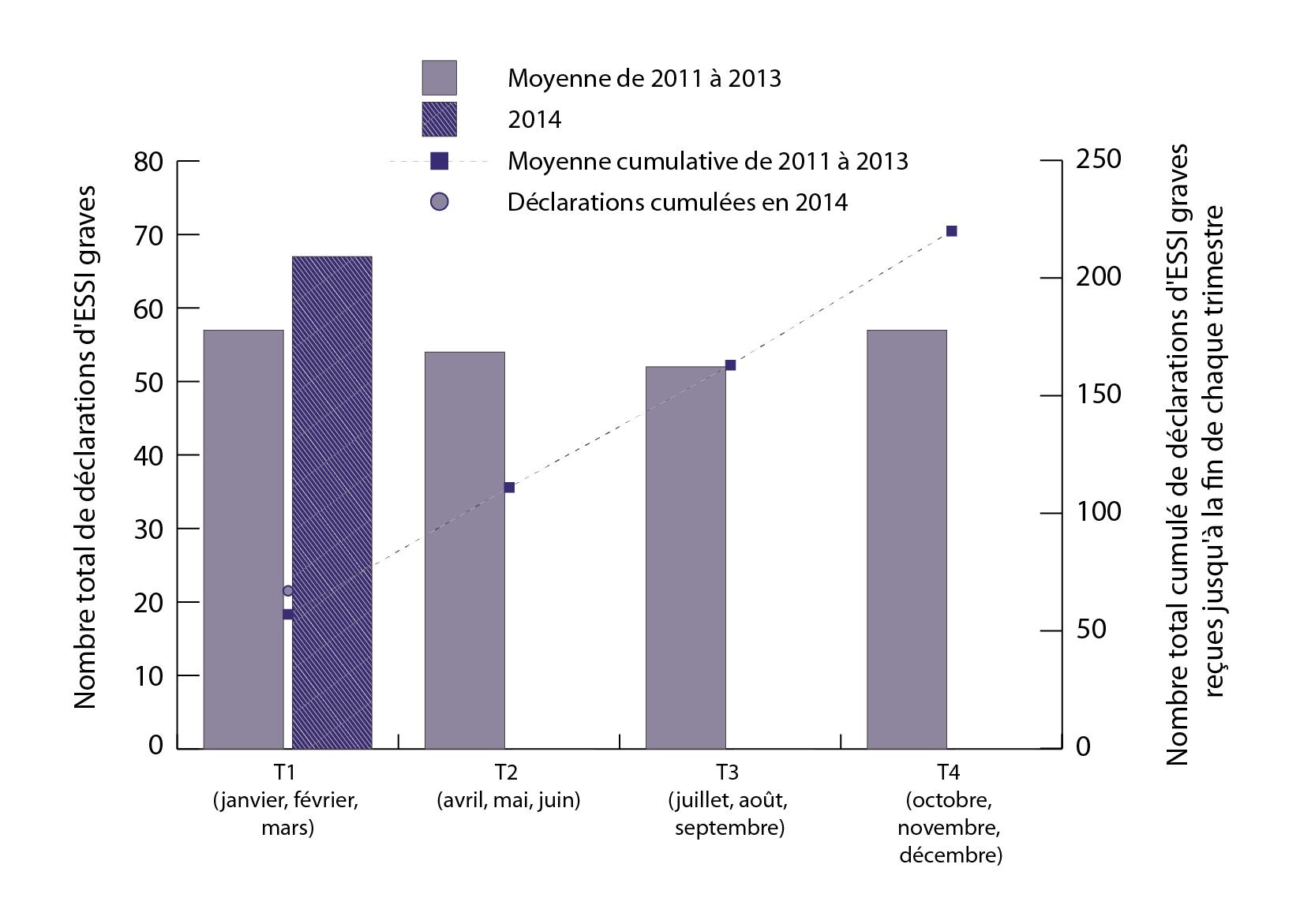 effets secondaires suivant l 39 immunisation essi rapport trimestriel pour 2014 t1. Black Bedroom Furniture Sets. Home Design Ideas