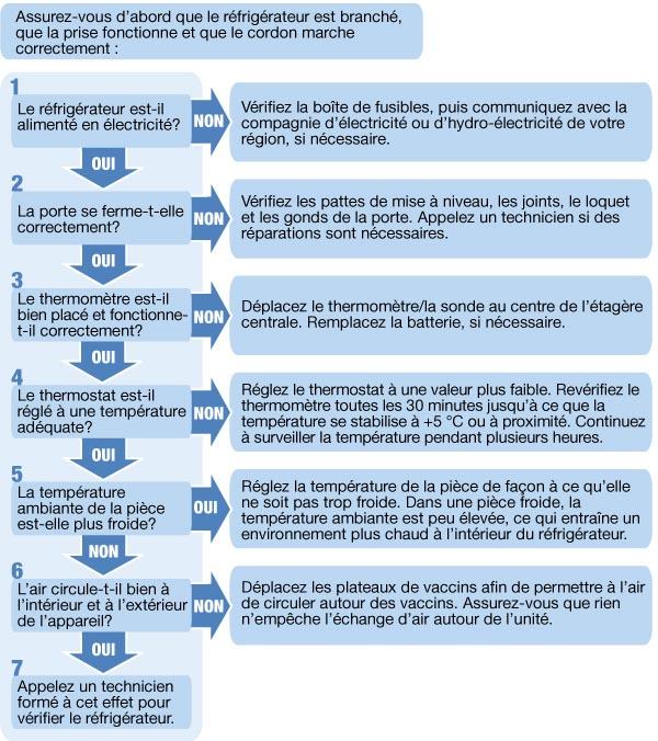 lignes directrices nationales sur l 39 entreposage et la manipulation des vaccins pour les. Black Bedroom Furniture Sets. Home Design Ideas