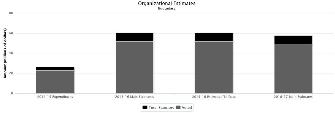 Budget principal des dépenses - Budget des dépenses 2016-2017 ... b2dc4d99cf67