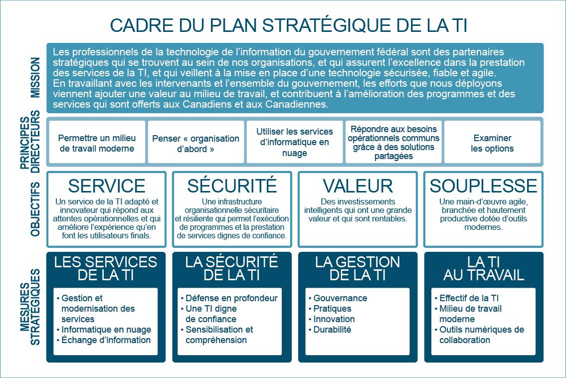 ... Image montrant le cadre du plan stratégique de la TI. Version textuelle  ci-dessous