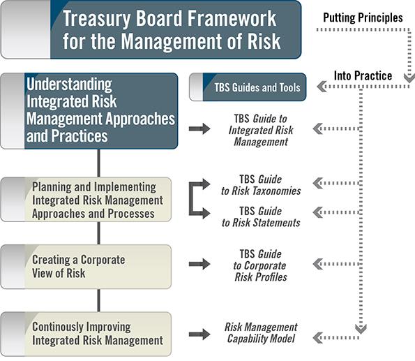 risk management statement