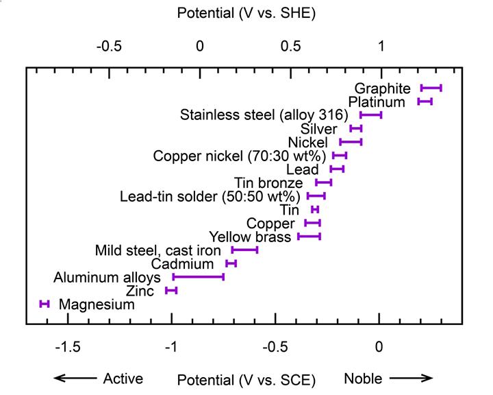 Understanding Galvanic Corrosion Canada Ca