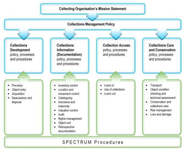 Spectrum Digital Asset Management Canada