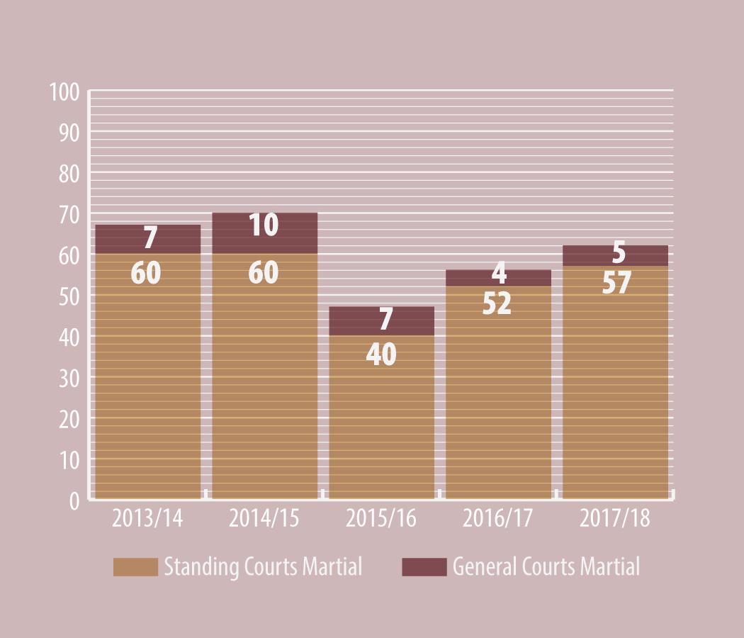 Chapter Two — Service Tribunals Statistics - Canada ca