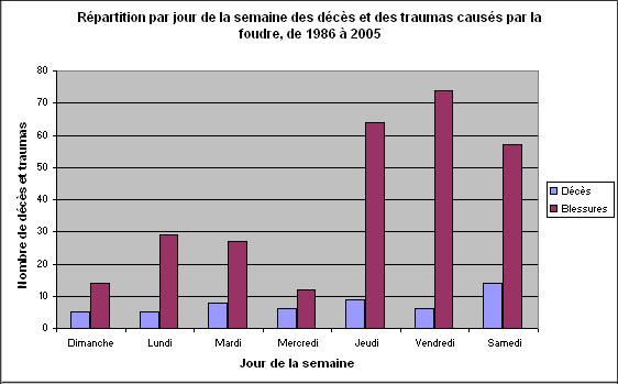 Statistiques Sur Les Deces Et Blessures Causes Par La Foudre Au