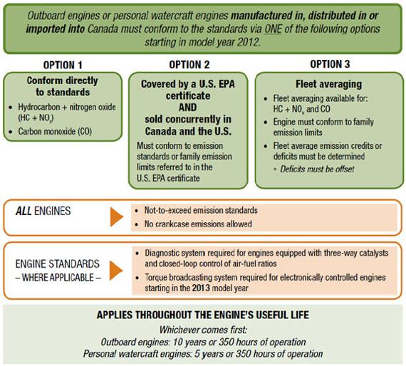 Marine spark-ignition engine regulations technical guidance