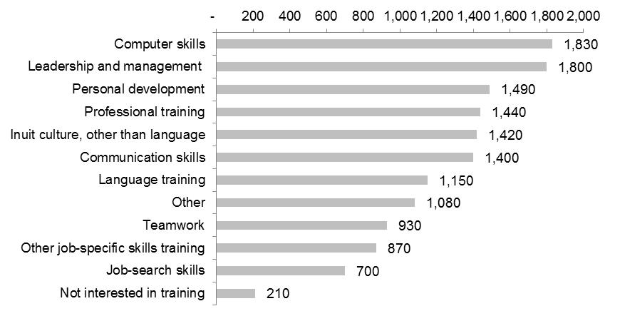 Nunavut Inuit Labour Force Analysis report: Executive