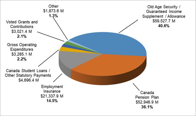 Employment and Social Development Canada - Departmental ...