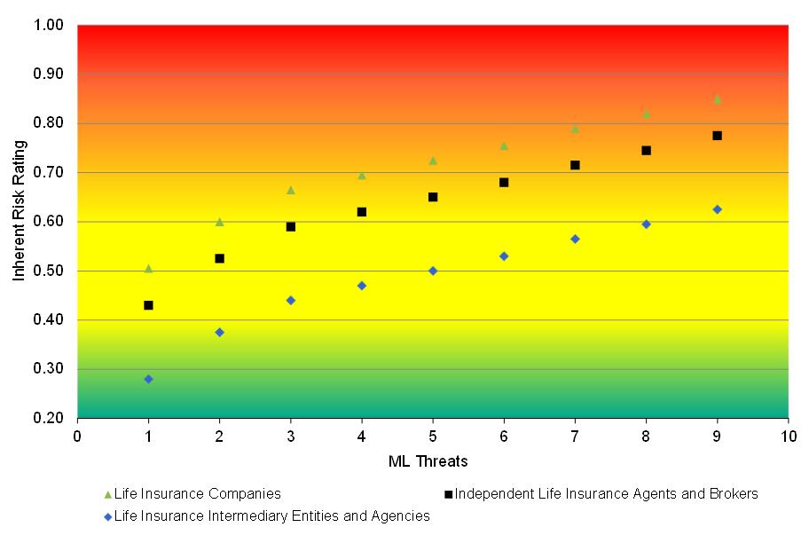 Assessment of Inherent Risks of Money Laundering and Terrorist ...