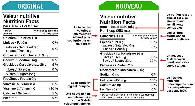 Modifications A L Etiquetage Des Aliments Canada Ca