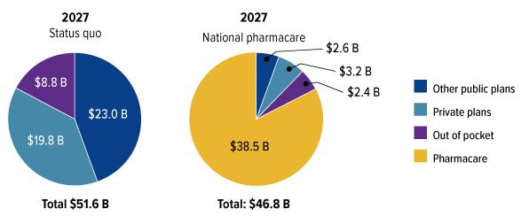 A Prescription for Canada: Achieving Pharmacare for All - Final