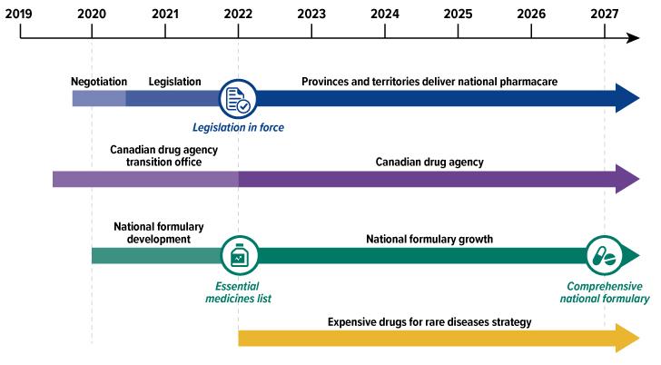 A Prescription for Canada: Achieving Pharmacare for All