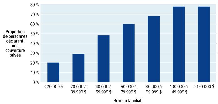 programmes de perte de poids couverts par l assurance