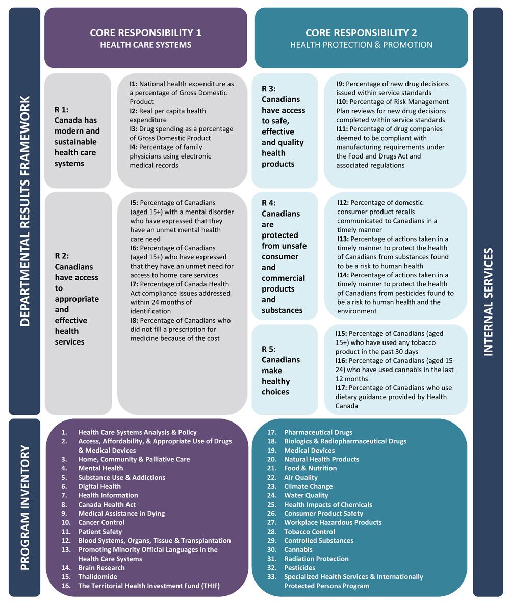 2019-20 Departmental Plan: Health Canada - Canada.ca