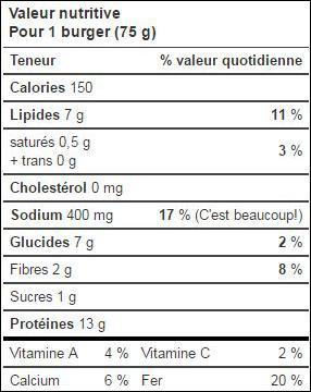 Dépisteur du sodium – aliments transformés - Canada.ca