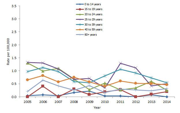 Report on Hepatitis B and C in Canada: 2014 - Canada ca
