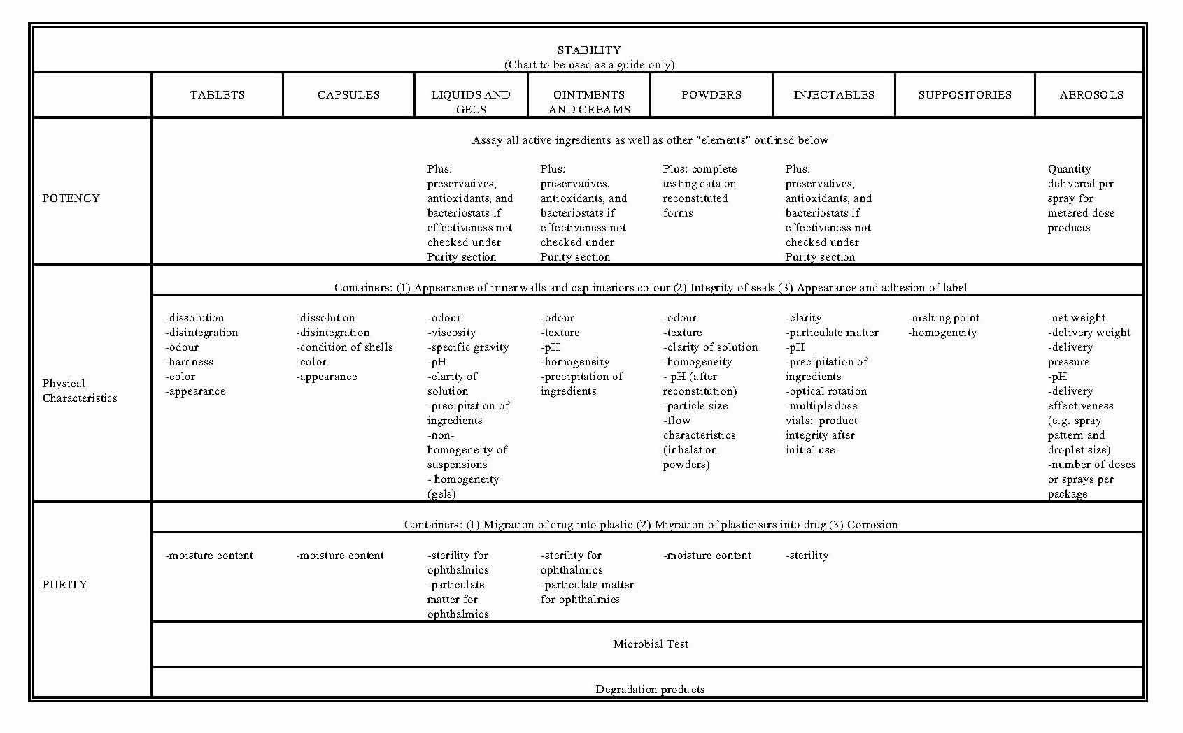 100 Immediate Use Steam Sterilization Documentation