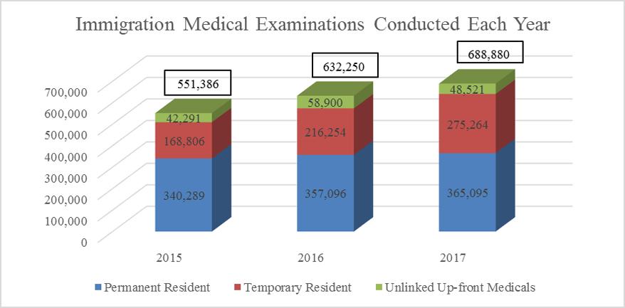 Internal audit of the health screening process - Canada ca