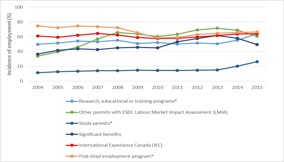 Evaluation of the International Experience Canada Program - Canada ca