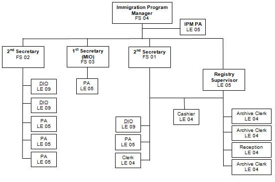 port au prince mission organization chart - Organization Chart App