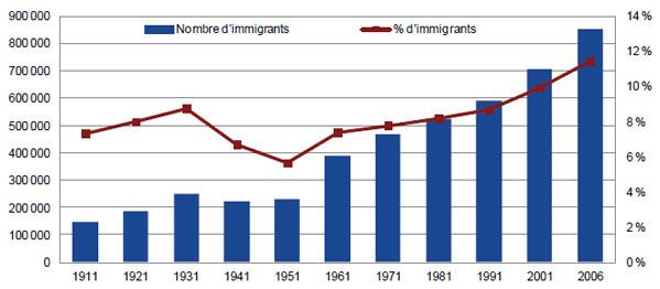 definition immigration anglais