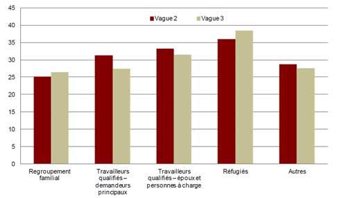 Pourcentage de problèmes émotionnels chez les  immigrants récents selon la catégorie d'immigration