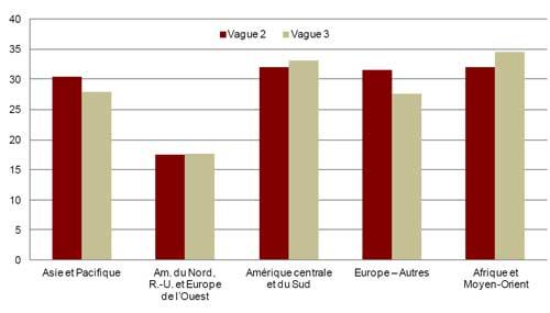 Pourcentage de problèmes émotionnels chez les immigrants récents selon la région d'origine