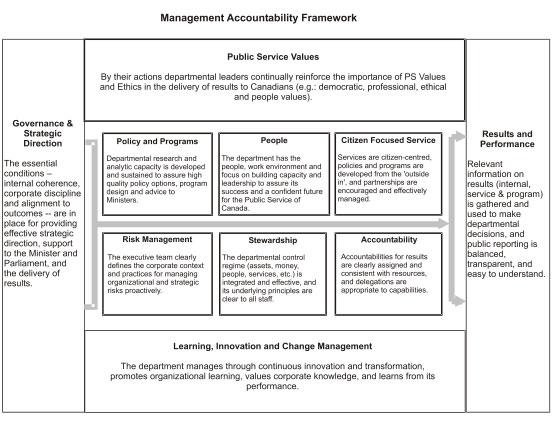 Beautiful Accountability Framework Template Adornment - Resume ...