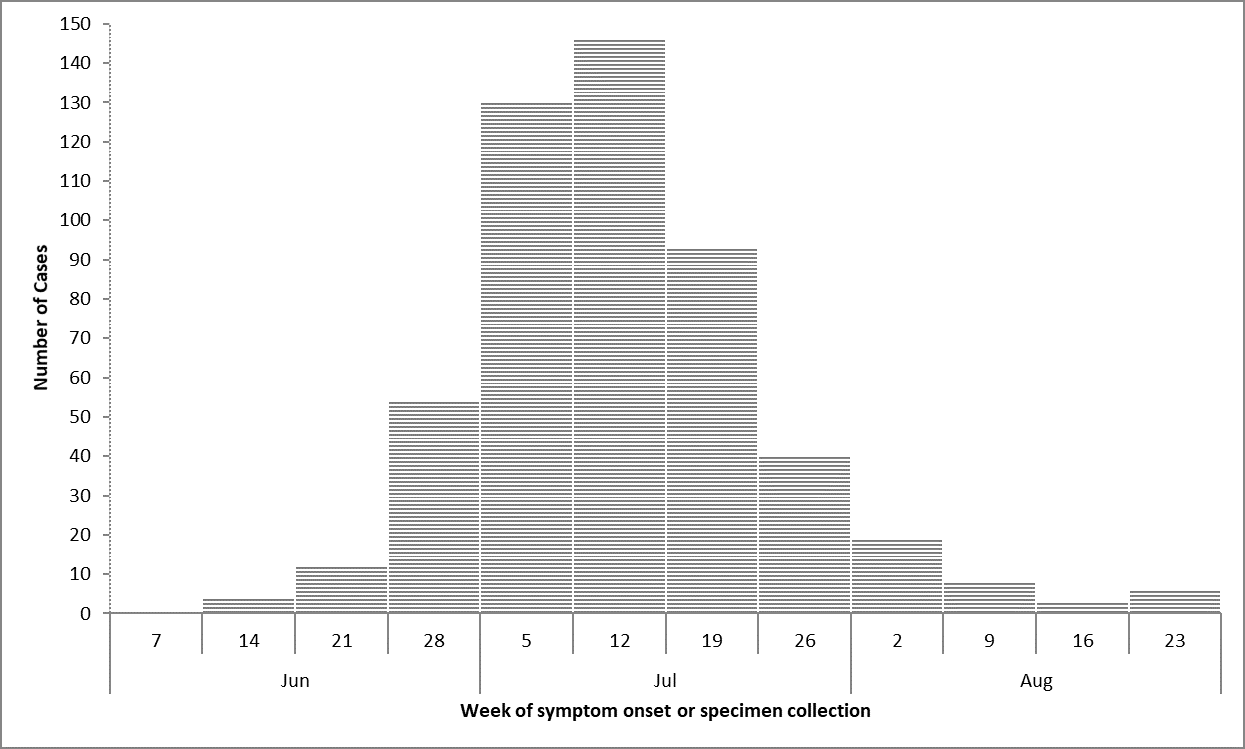 Figure 1: Number of people infected with Salmonella Newport