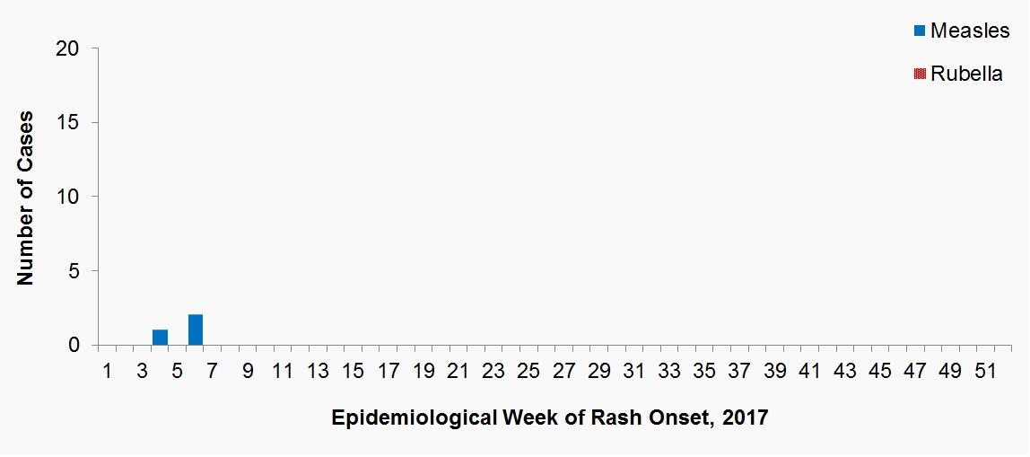 epidemiology of rubella