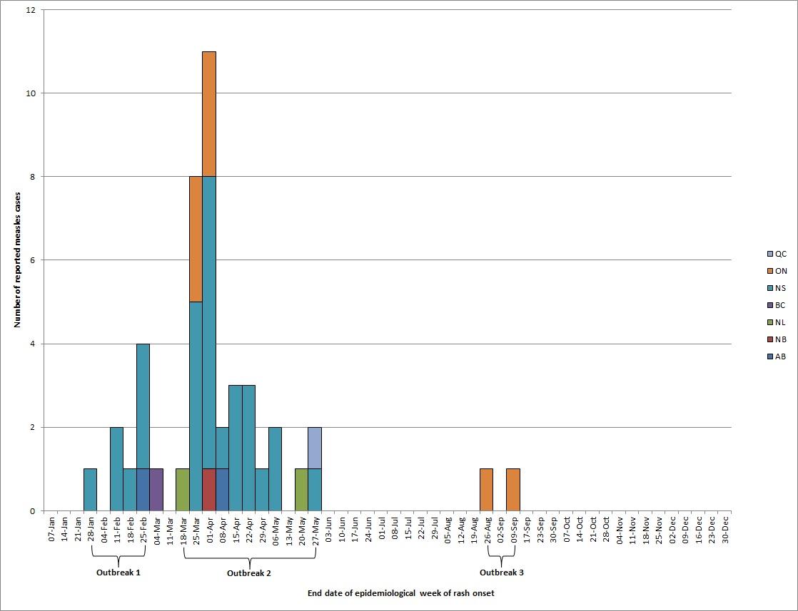Measles surveillance in Canada: 2017 - Canada ca