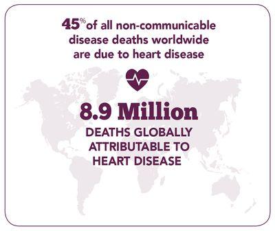cardiovascular disease statistics worldwide 2018 pdf