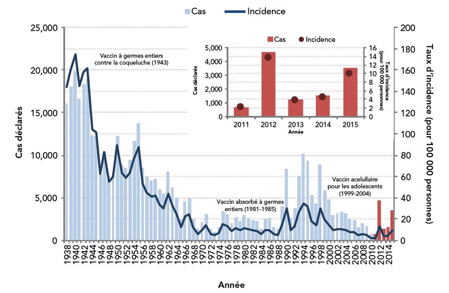 maladies des grandes cultures au canada