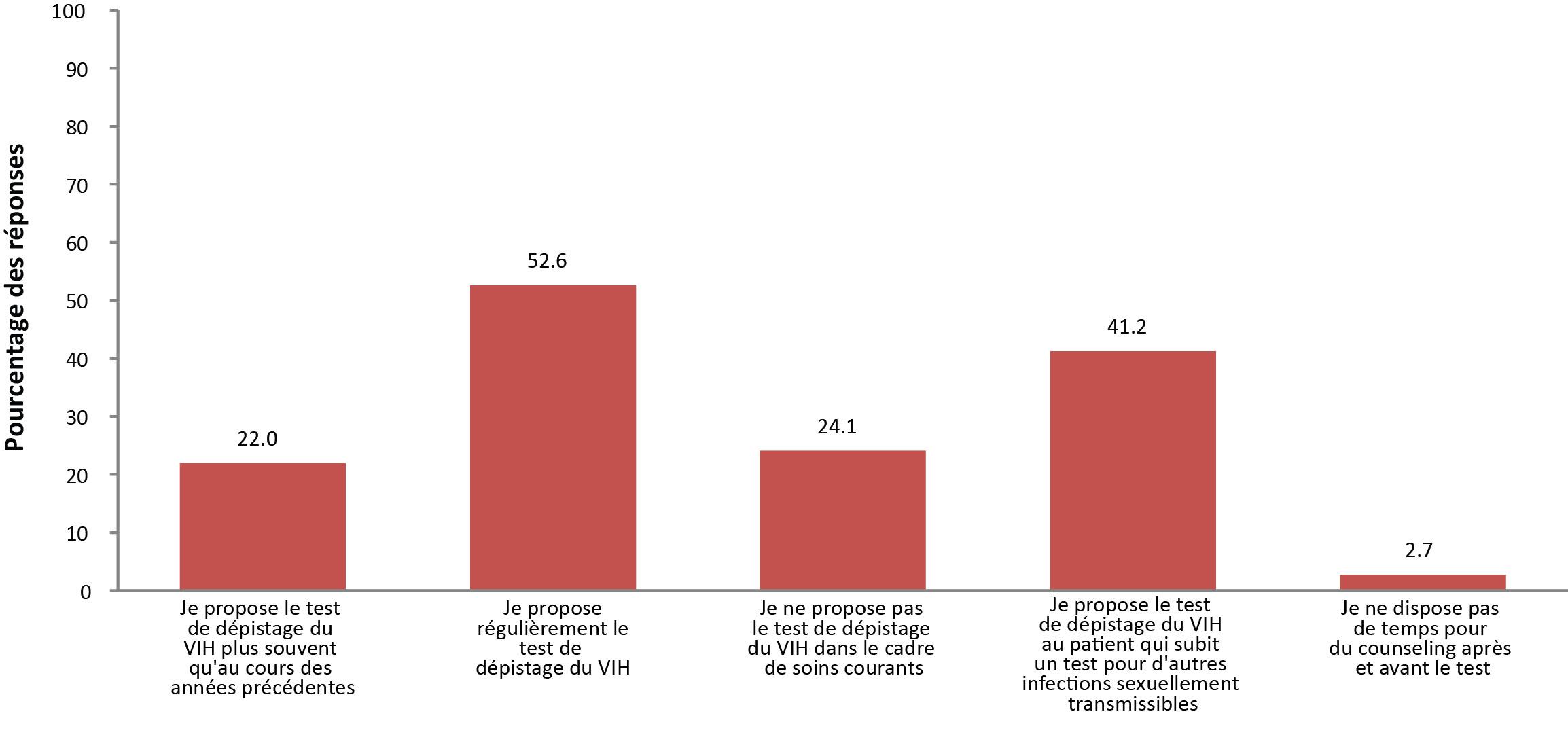 sites de rencontres VIH-positifs Canada datation absolue et relative